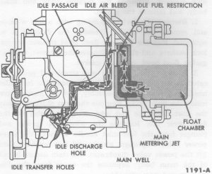 Fig. 4: Idle Fuel System