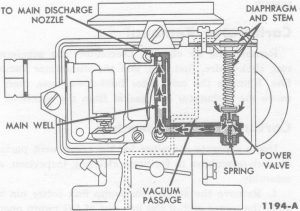 Fig. 7: Power Fuel System
