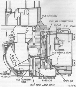 Fig. 62: Idle Fuel System