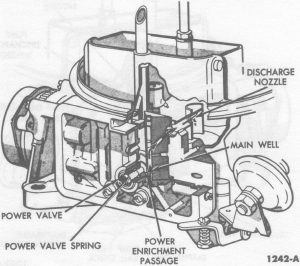 Fig. 66: Power Fuel System