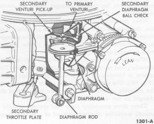 Fig. 67: Secondary Throttle Operation