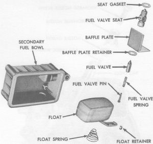 Fig. 70: Secondary Fuel Bowl Assembly