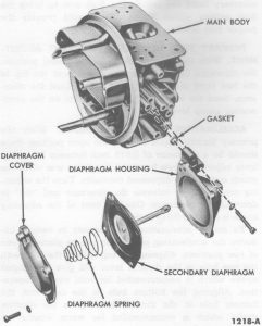 Fig. 73: Secondary Diaphragm Assembly
