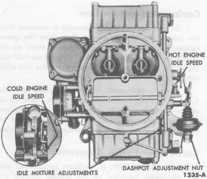 Fig. 76: Idle and Dashpot Adjustments